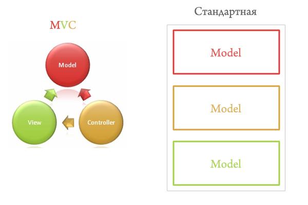 mvc и стандартная модель сайта