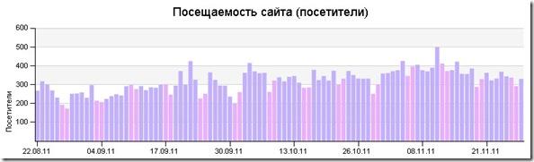 poseshaemost 22.08.2011-–-28.11.2011
