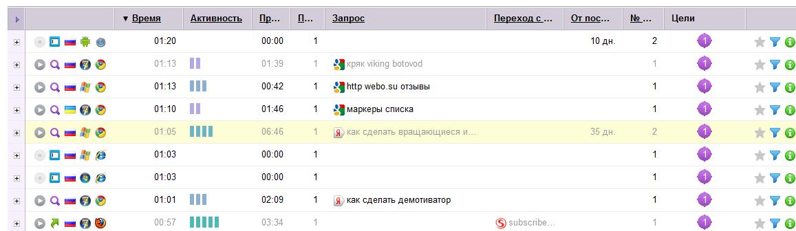 вебвизор статистика
