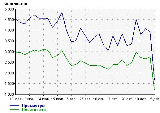 Статистика посещаемости за май - ноябрь 2012