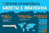 Описание сервиса онлайн бронирования Bravoavia